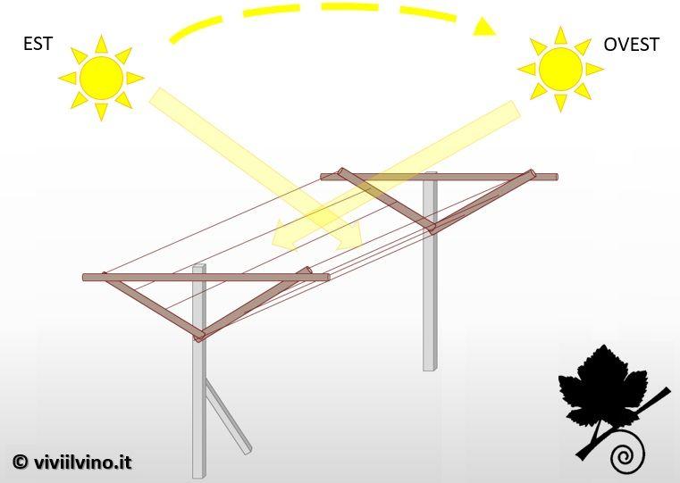 pergola doppia trentina esposizione solare