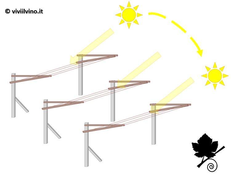 pergola singola trentina esposizione solare