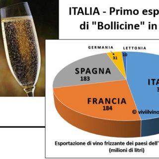 Italia Primo esportatore di Bollicine in Europa 2017