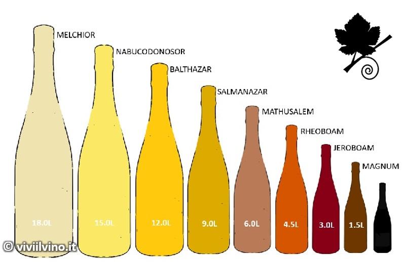 Nomi delle bottiglie per diverse dimensioni e volumi